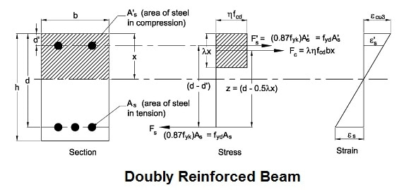 DOUBLY REINFORCED BEAM: - Study Construction